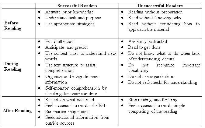 how to teach reading skills and strategies