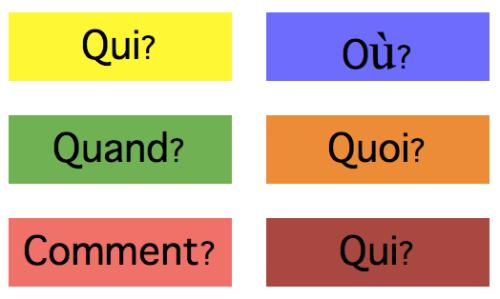 Foriegn (World) Language Reading Strategy: Highlighting (French, Spanish) wlteacher.wordpress.com