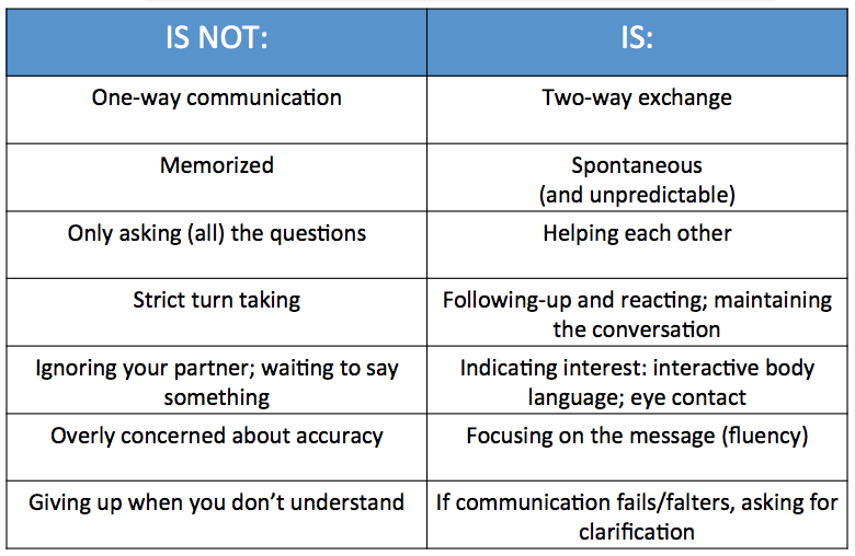 Interpersonal Communication in the Foreign Language ...