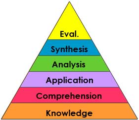 Blooms Taxonomy in the Foreign (World) Language Classroom (French, Spanish) wlteacher.wordpress.com