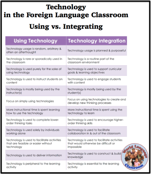 Integrating Technology into the Foreign (World) Language Classroom (French, Spanish) wlteacher.wordpress.com