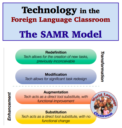 SAMR Model: Using Technology in the Foreign (World) Language Classroom. (French, Spanish) wlteacher.wordpress.com