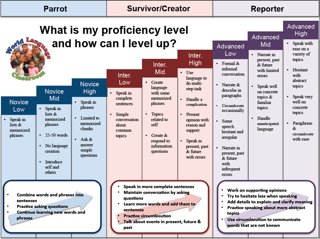 Proficiency Scale Bank
